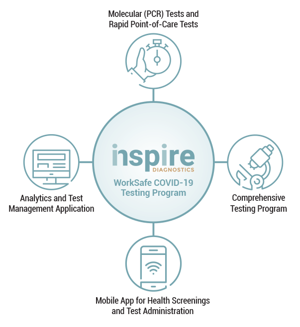 Inspire Diagnostics Solutions